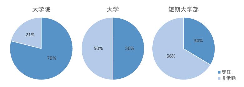 専任教員と非常勤教員の比率