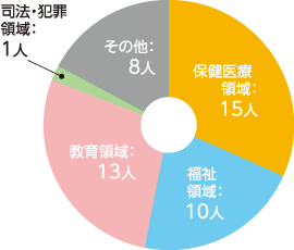 修了後の進路(円グラフ)